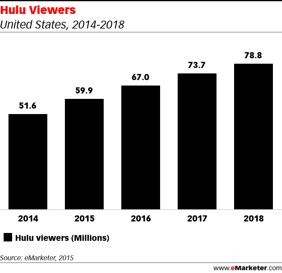 eMarketer Hulu Viewers from 2014 to 2018