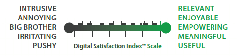 Digital Satisfaction Index Thermometer