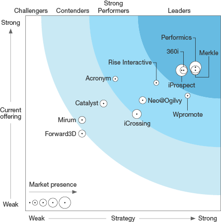 Performics is leader in The Forrester Wave