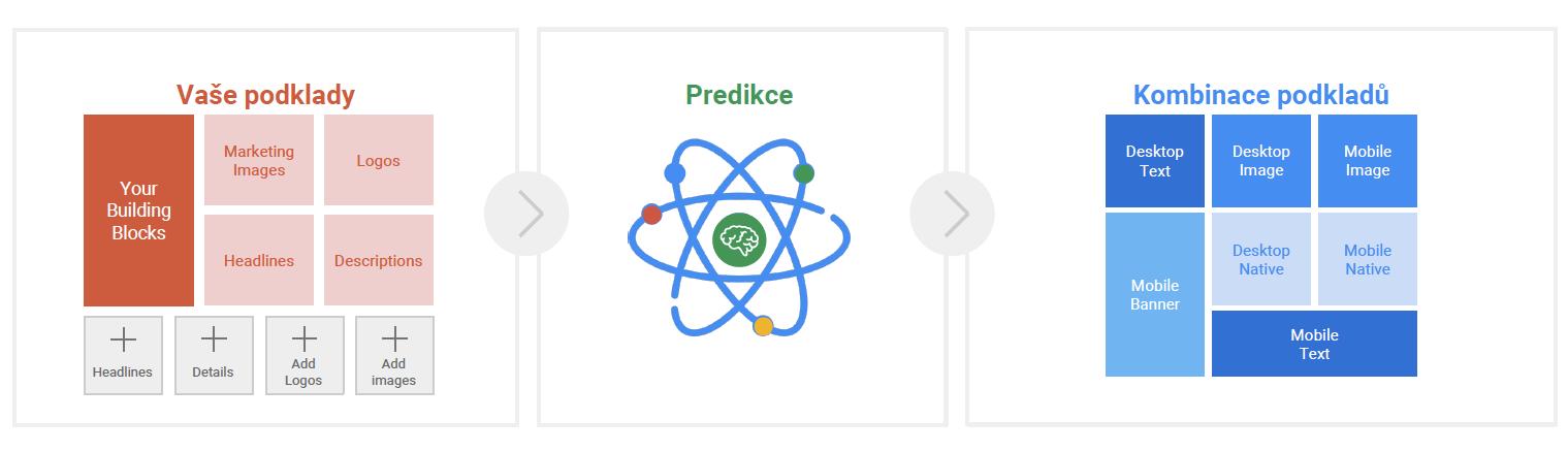 Google - AdWords Guru Prezentácia - Smart Display