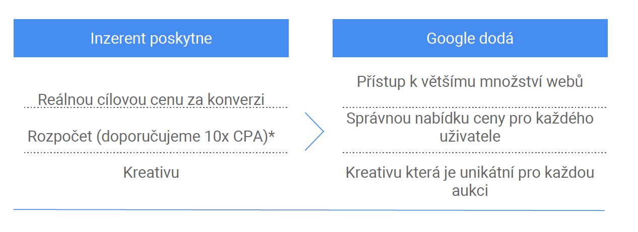 Google - AdWords Guru Prezentácia