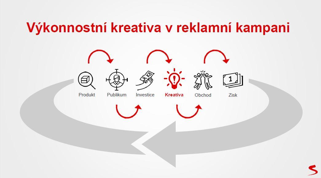 Sklik Expert Forum - Bannerove kreativy