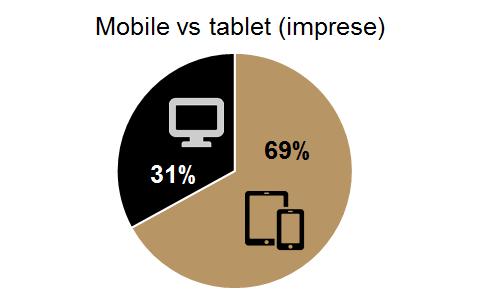 Performics - YouTube Masthead-Mobil vs tablet (imprese)