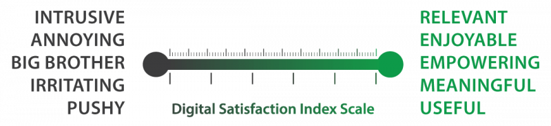 Digital Satisfaction Index Scale Graphic