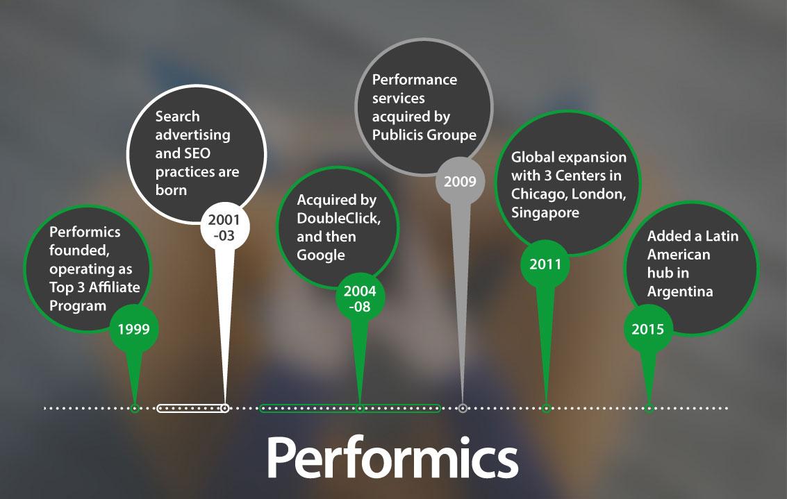 Performics timeline