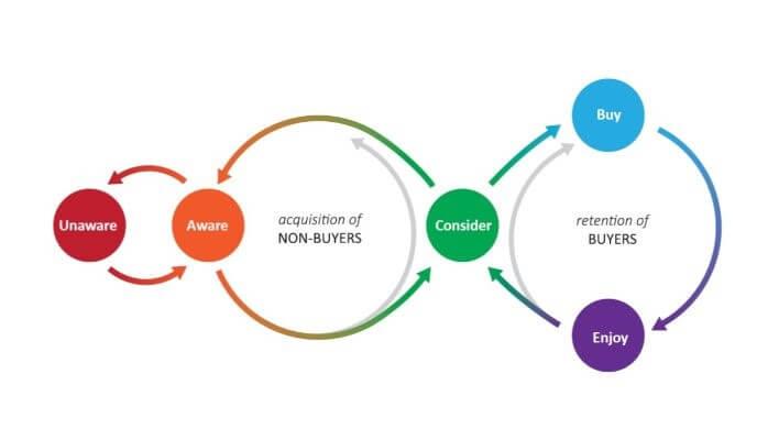 Consumer Experience Loop