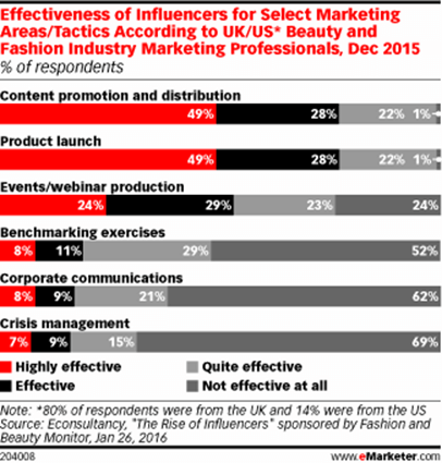 eMarketer chart on the effectiveness of influencers