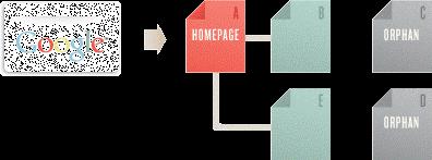 Moz.com Crawlable Navigation chart