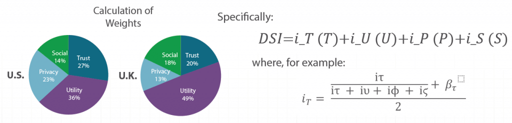 DSI equation
