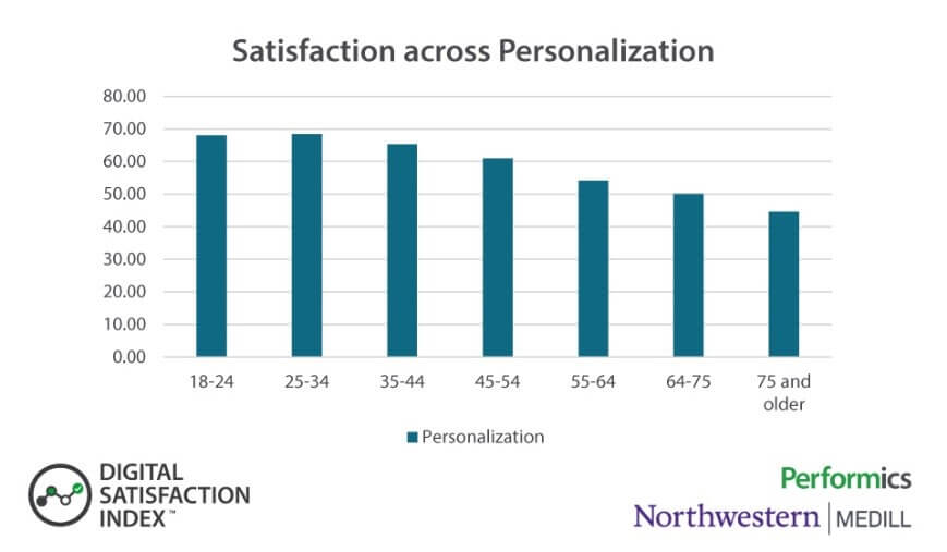 Satisfaction across Personalization image