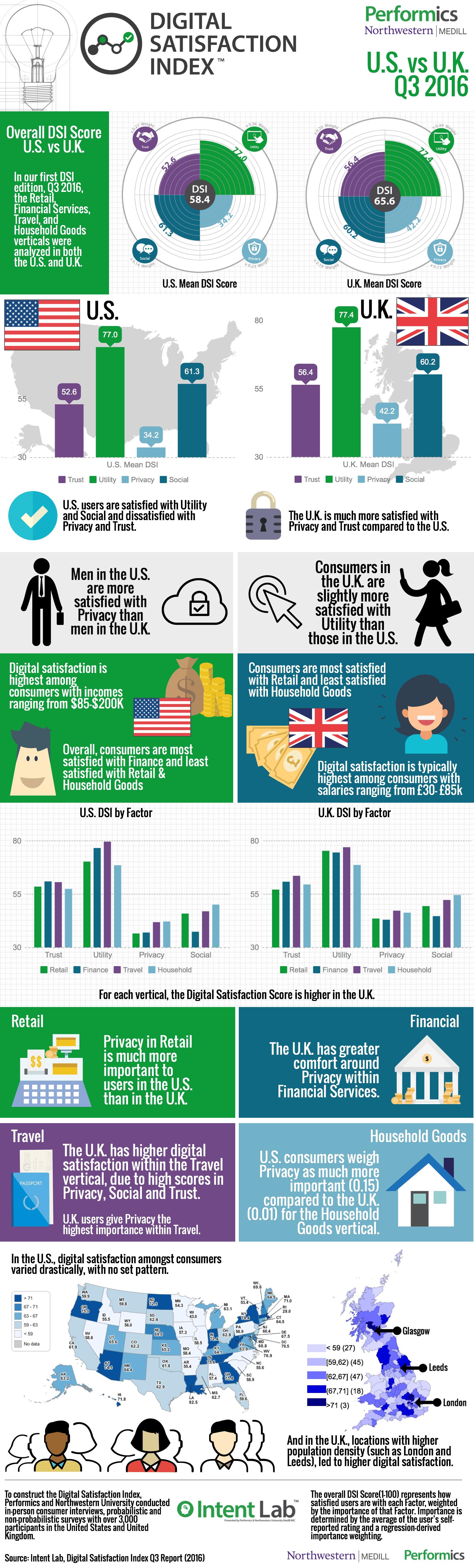 DSI Infographic of US vs UK