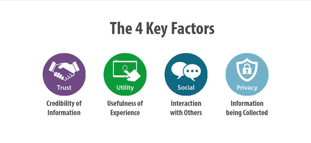 dsi-factors