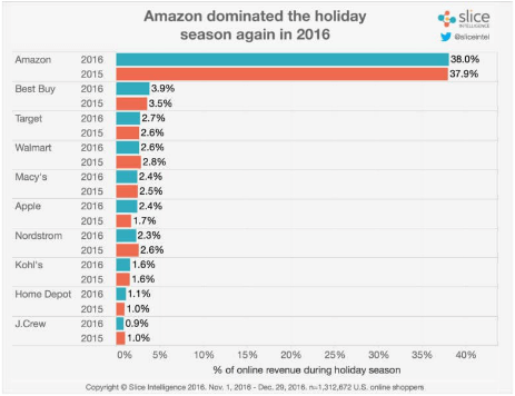Amazon dominates holiday season chart